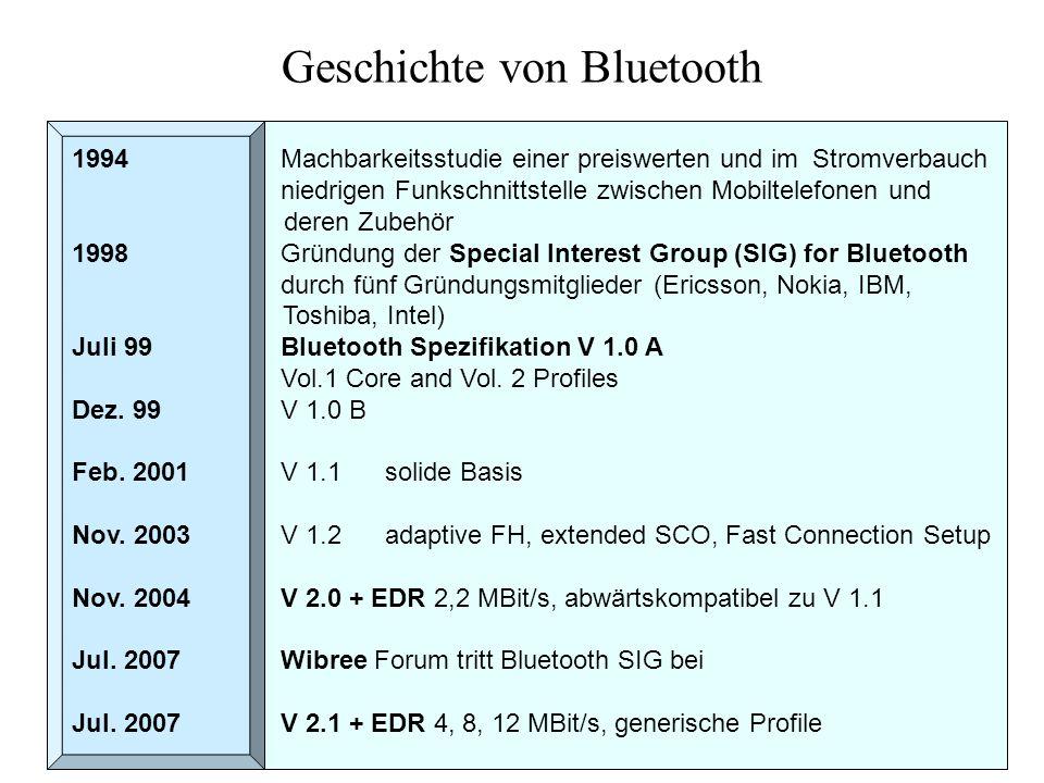 Der Bluetooth-Protokoll-Stack Bluetooth Radio Baseband L2CAP PPP OBEX IP Host-Controller-Interface UDPTCP vCard/vCal LMP WAP WAE AT Commands RFCOMMTCS BINSDP Audio