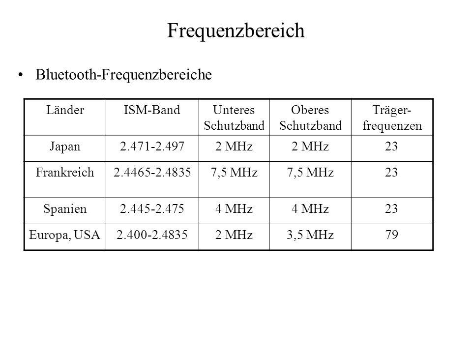 Frequenzbereich Bluetooth-Frequenzbereiche LänderISM-BandUnteres Schutzband Oberes Schutzband Träger- frequenzen Japan2.471-2.4972 MHz 23 Frankreich2.
