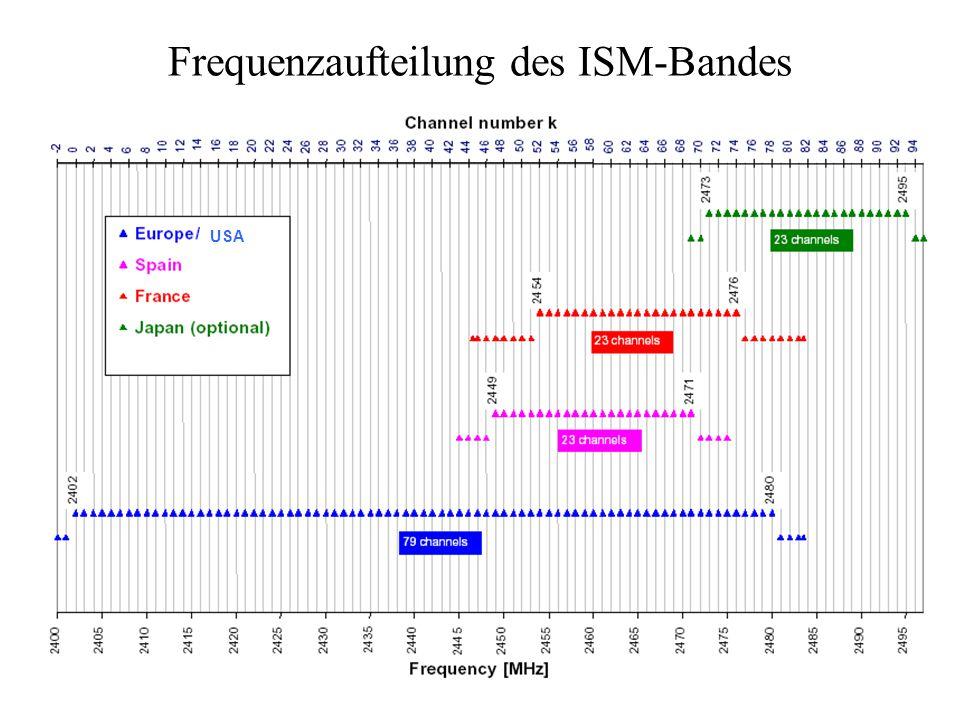 Frequenzaufteilung des ISM-Bandes USA