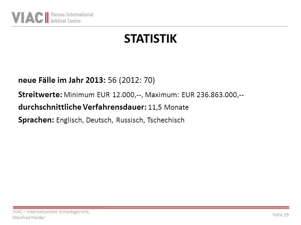 Folie 19 VIAC – Internationales Schiedsgericht, Manfred Heider STATISTIK neue Fälle im Jahr 2013: 56 (2012: 70) Streitwerte: Minimum EUR 12.000,--, Ma