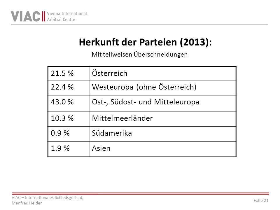 Folie 21 VIAC – Internationales Schiedsgericht, Manfred Heider Herkunft der Parteien (2013): Mit teilweisen Überschneidungen 21.5 %Österreich 22.4 %Westeuropa (ohne Österreich) 43.0 %Ost-, Südost- und Mitteleuropa 10.3 %Mittelmeerländer 0.9 %Südamerika 1.9 %Asien