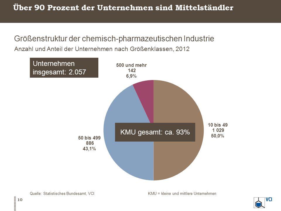 Über 90 Prozent der Unternehmen sind Mittelständler Größenstruktur der chemisch-pharmazeutischen Industrie Anzahl und Anteil der Unternehmen nach Größ