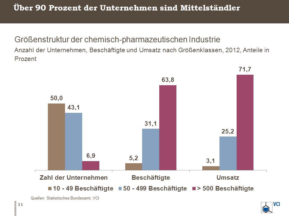 Über 90 Prozent der Unternehmen sind Mittelständler Größenstruktur der chemisch-pharmazeutischen Industrie Anzahl der Unternehmen, Beschäftigte und Um