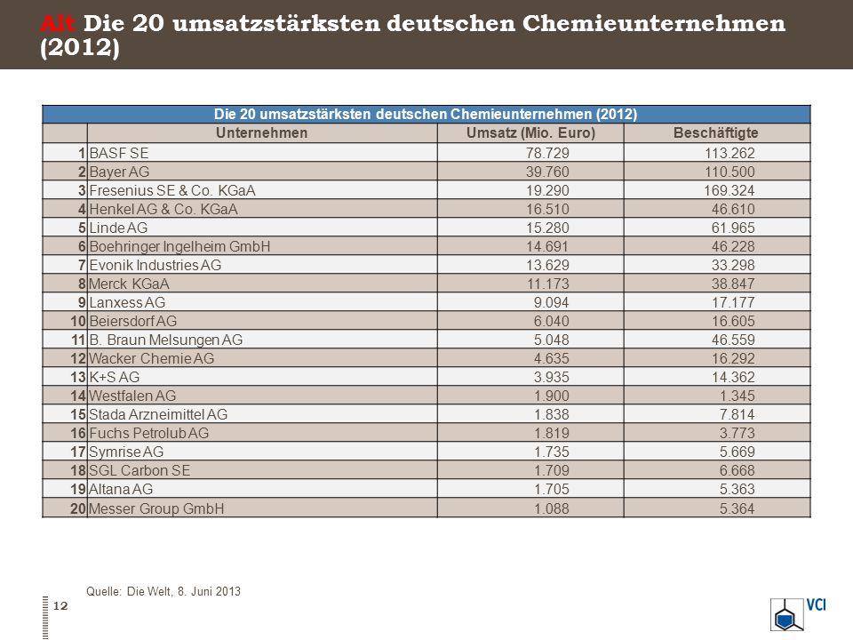 Alt Die 20 umsatzstärksten deutschen Chemieunternehmen (2012) Die 20 umsatzstärksten deutschen Chemieunternehmen (2012) UnternehmenUmsatz (Mio. Euro)B