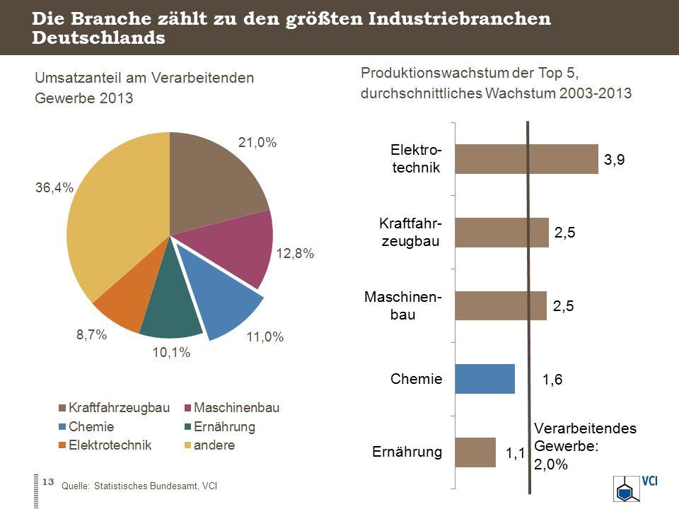 Die Branche zählt zu den größten Industriebranchen Deutschlands Umsatzanteil am Verarbeitenden Gewerbe 2013 Produktionswachstum der Top 5, durchschnit