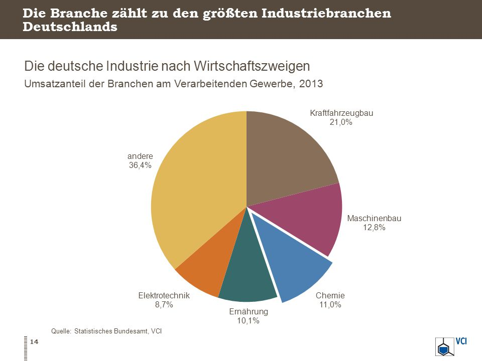 Die Branche zählt zu den größten Industriebranchen Deutschlands Die deutsche Industrie nach Wirtschaftszweigen Umsatzanteil der Branchen am Verarbeite