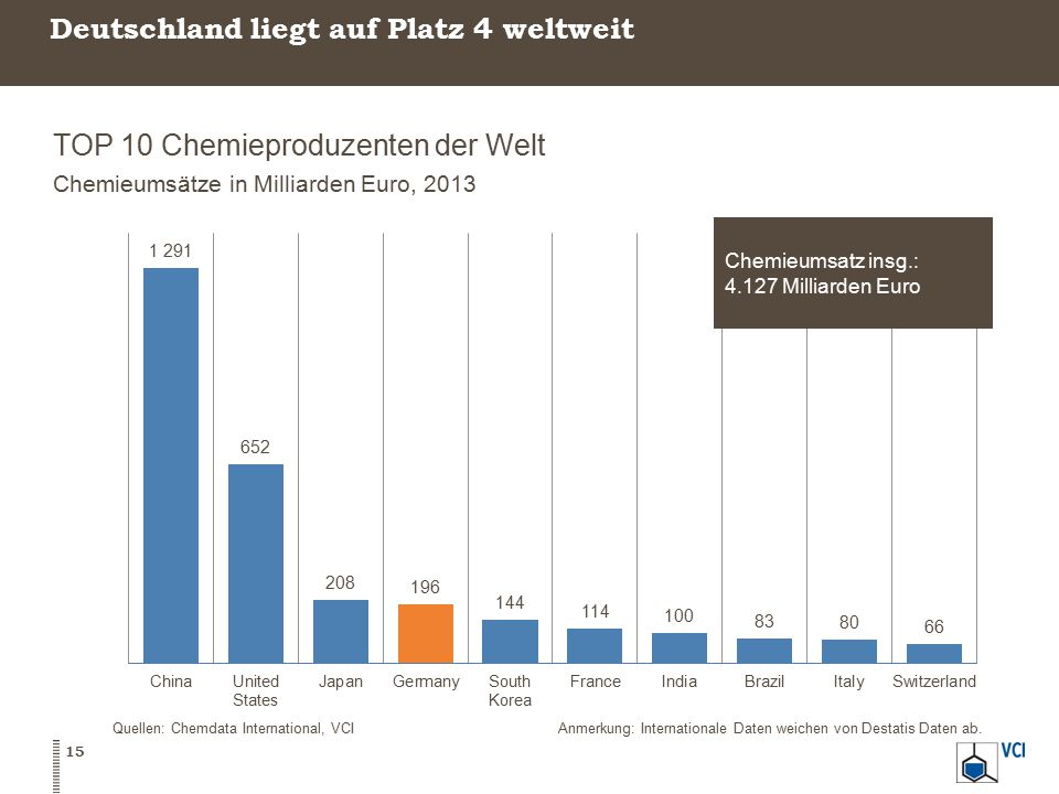 Deutschland liegt auf Platz 4 weltweit TOP 10 Chemieproduzenten der Welt Chemieumsätze in Milliarden Euro, 2013 15 Quellen: Chemdata International, VC