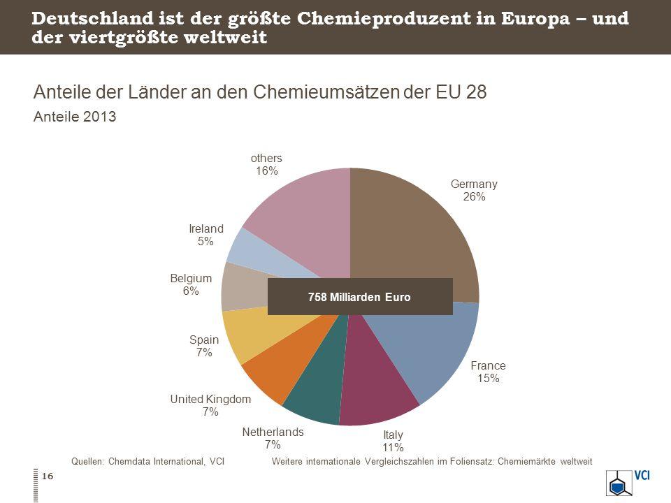 Deutschland ist der größte Chemieproduzent in Europa – und der viertgrößte weltweit Anteile der Länder an den Chemieumsätzen der EU 28 Anteile 2013 16