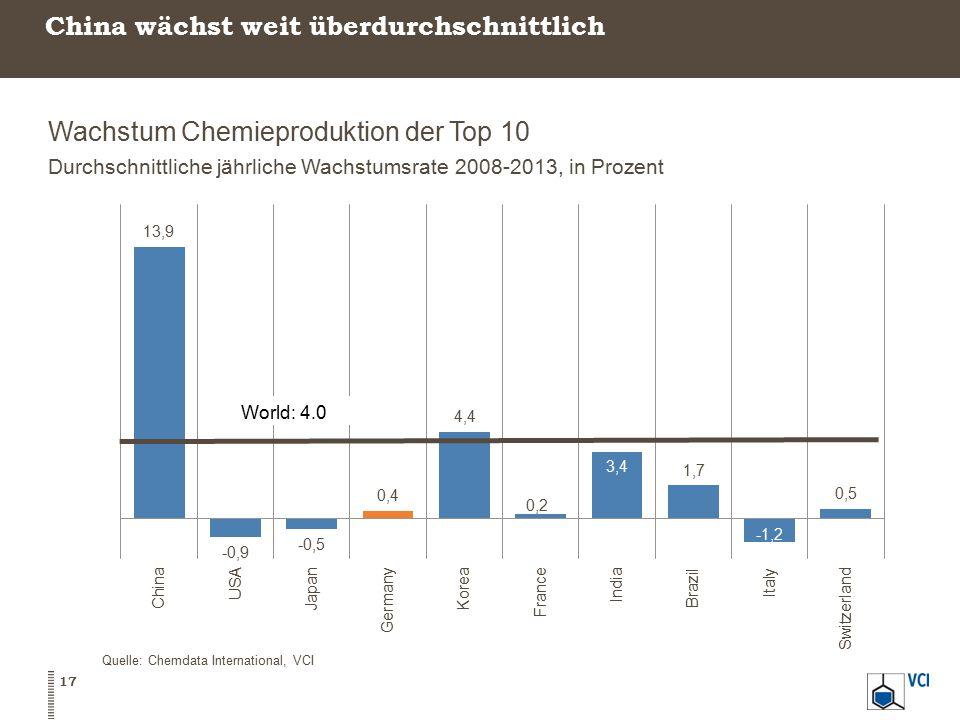 China wächst weit überdurchschnittlich Wachstum Chemieproduktion der Top 10 Durchschnittliche jährliche Wachstumsrate 2008-2013, in Prozent Quelle: Ch