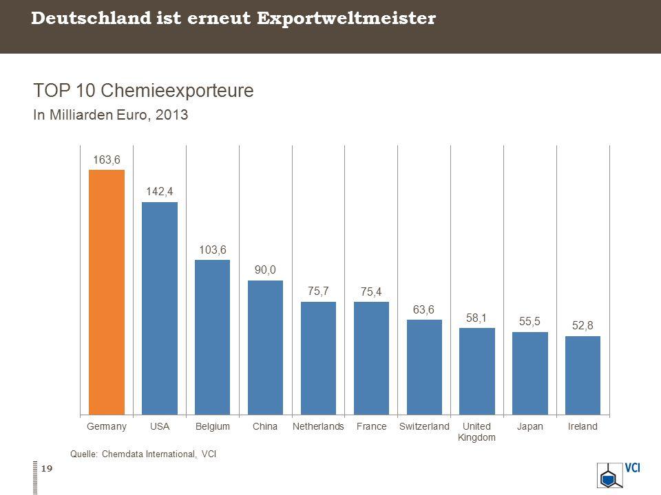 Deutschland ist erneut Exportweltmeister TOP 10 Chemieexporteure In Milliarden Euro, 2013 19 Quelle: Chemdata International, VCI
