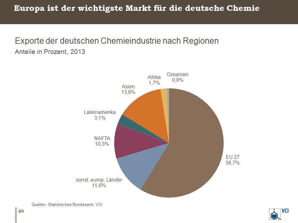 Europa ist der wichtigste Markt für die deutsche Chemie Exporte der deutschen Chemieindustrie nach Regionen Anteile in Prozent, 2013 Quellen: Statisti