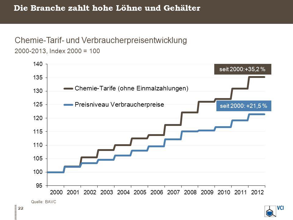 Die Branche zahlt hohe Löhne und Gehälter Chemie-Tarif- und Verbraucherpreisentwicklung 2000-2013, Index 2000 = 100 Quelle: BAVC 22