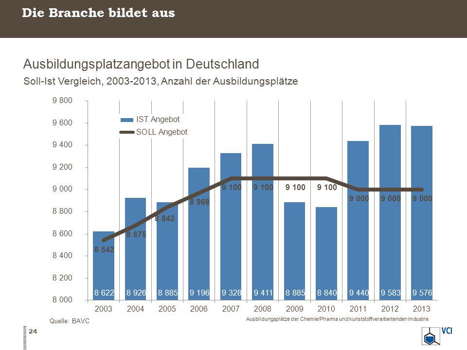 Die Branche bildet aus Ausbildungsplatzangebot in Deutschland Soll-Ist Vergleich, 2003-2013, Anzahl der Ausbildungsplätze Quelle: BAVC Ausbildungsplät
