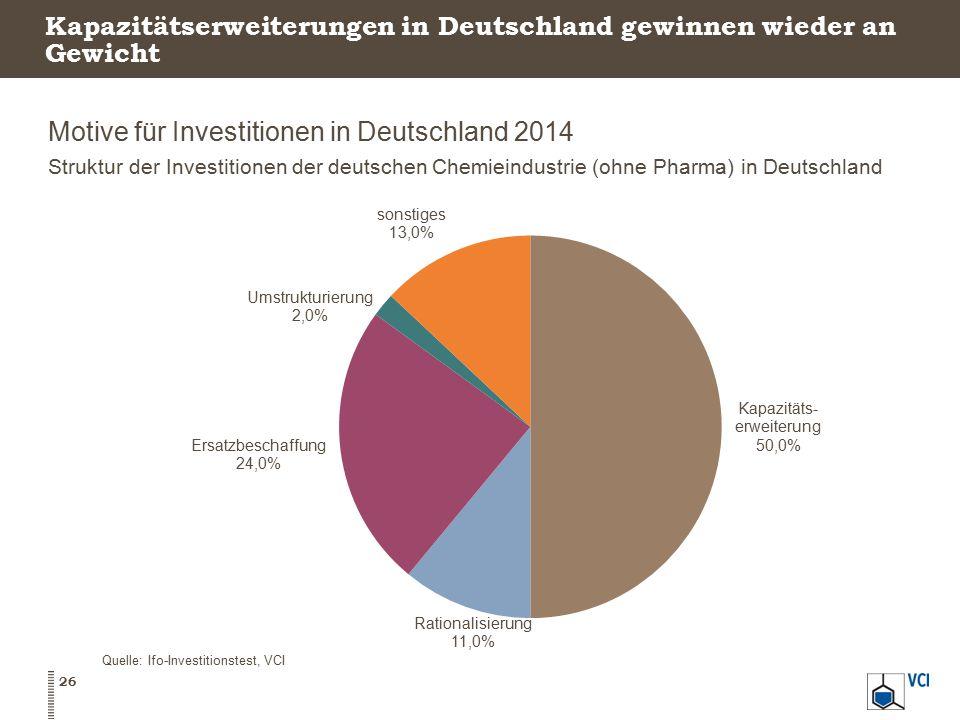 Kapazitätserweiterungen in Deutschland gewinnen wieder an Gewicht Motive für Investitionen in Deutschland 2014 Struktur der Investitionen der deutsche