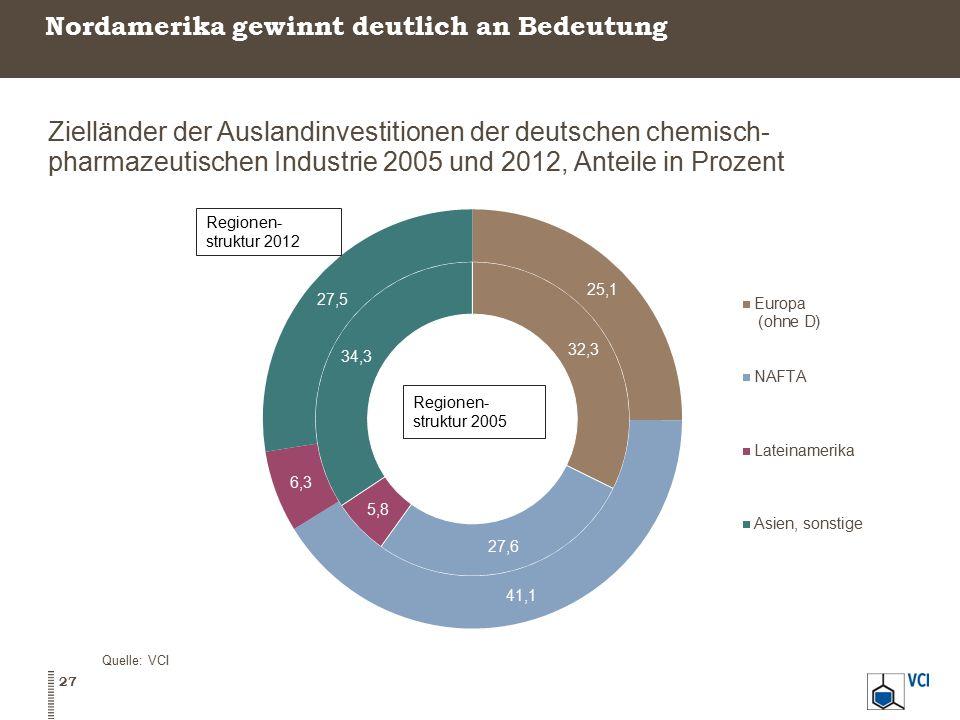 Nordamerika gewinnt deutlich an Bedeutung 27 Quelle: VCI Zielländer der Auslandinvestitionen der deutschen chemisch- pharmazeutischen Industrie 2005 u