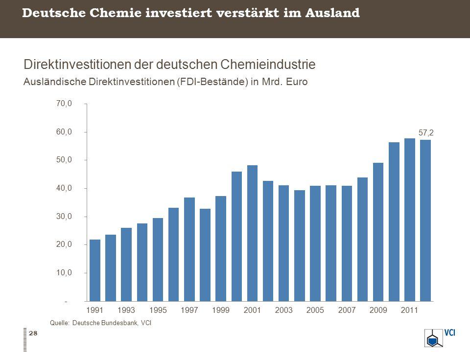 Deutsche Chemie investiert verstärkt im Ausland Direktinvestitionen der deutschen Chemieindustrie Ausländische Direktinvestitionen (FDI-Bestände) in M
