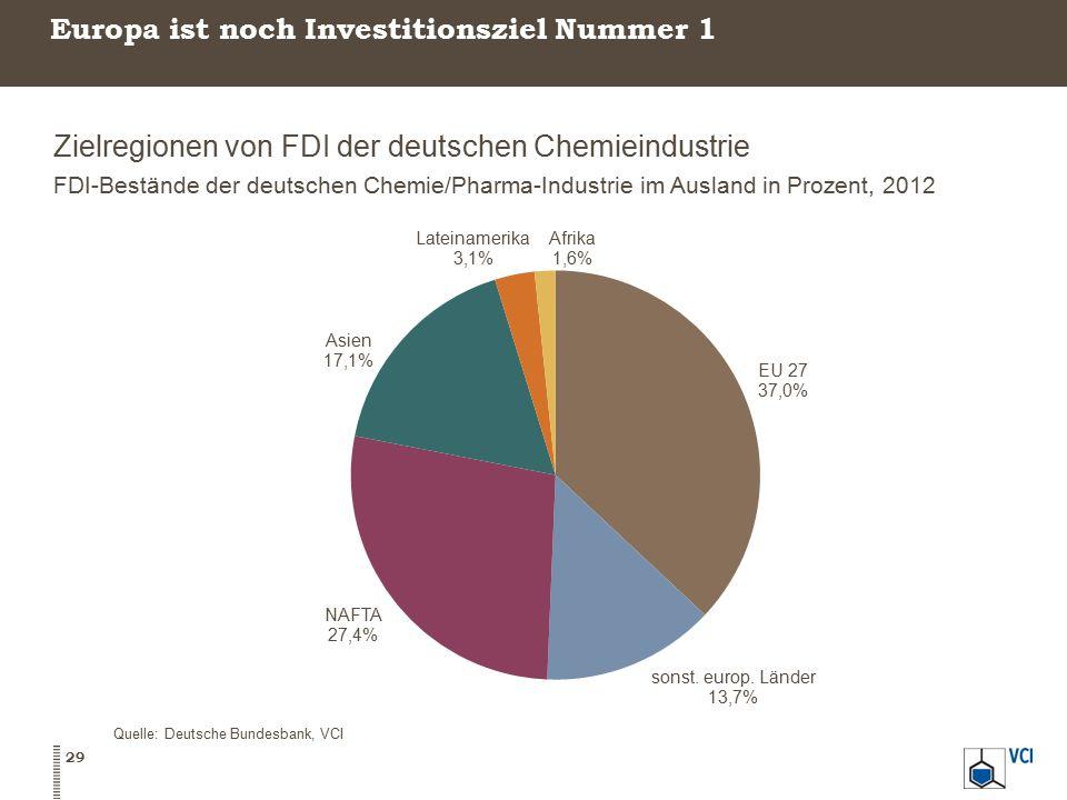 Europa ist noch Investitionsziel Nummer 1 Zielregionen von FDI der deutschen Chemieindustrie FDI-Bestände der deutschen Chemie/Pharma-Industrie im Aus