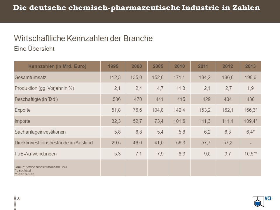 Die deutsche chemisch-pharmazeutische Industrie in Zahlen Wirtschaftliche Kennzahlen der Branche Eine Übersicht 3 Kennzahlen (in Mrd. Euro)19952000200