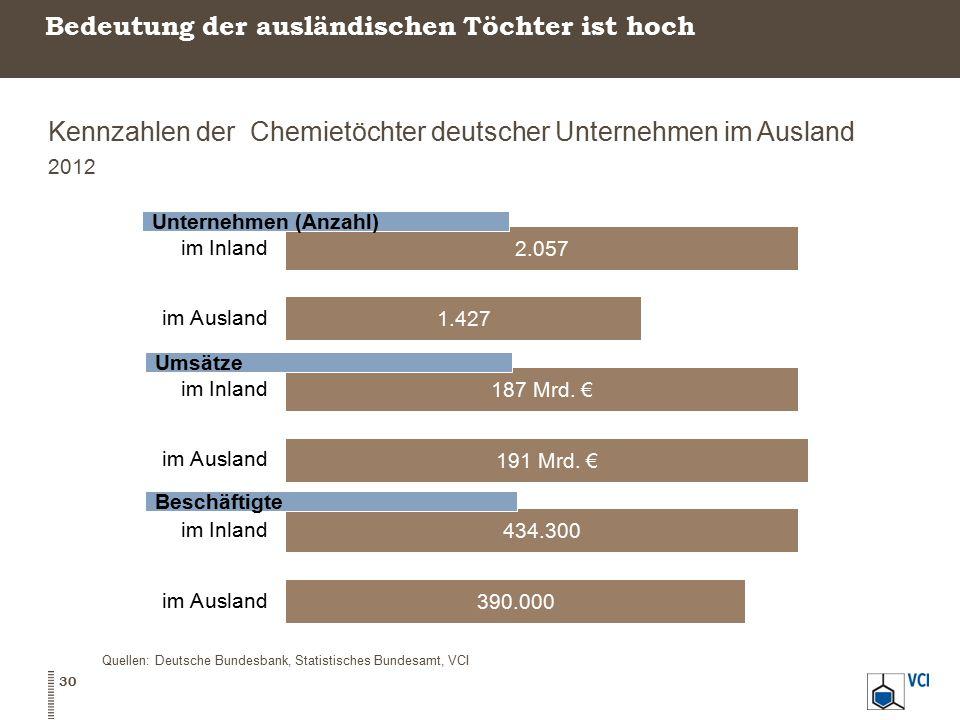 Bedeutung der ausländischen Töchter ist hoch Kennzahlen der Chemietöchter deutscher Unternehmen im Ausland 2012 Quellen: Deutsche Bundesbank, Statisti