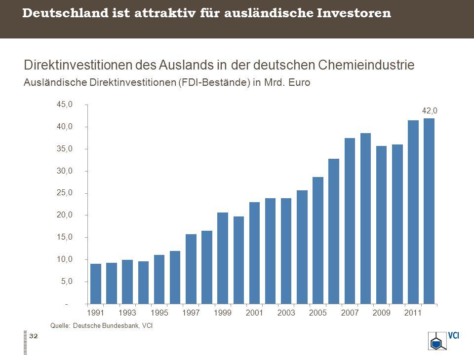 Deutschland ist attraktiv für ausländische Investoren Direktinvestitionen des Auslands in der deutschen Chemieindustrie Ausländische Direktinvestition
