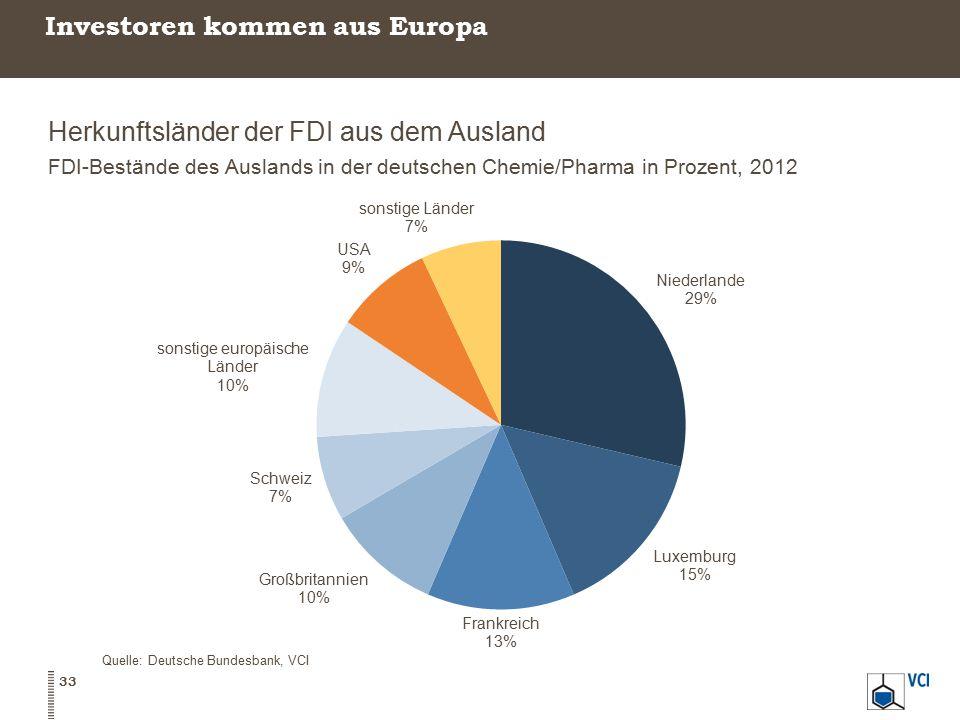 Investoren kommen aus Europa Herkunftsländer der FDI aus dem Ausland FDI-Bestände des Auslands in der deutschen Chemie/Pharma in Prozent, 2012 Quelle: