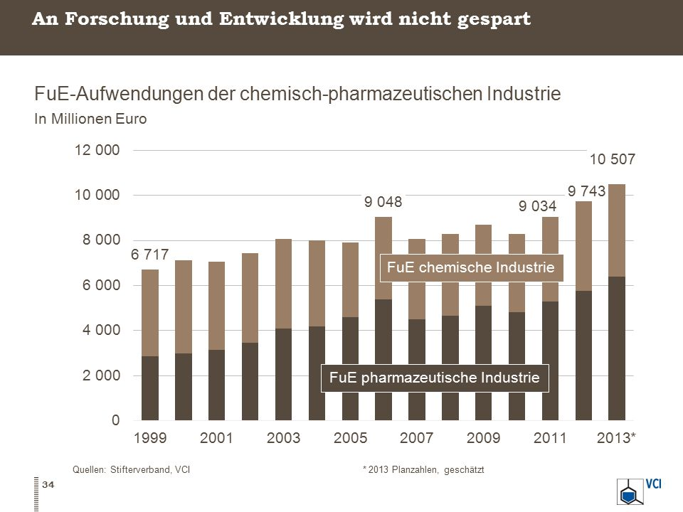 An Forschung und Entwicklung wird nicht gespart FuE-Aufwendungen der chemisch-pharmazeutischen Industrie In Millionen Euro 34 Quellen: Stifterverband,