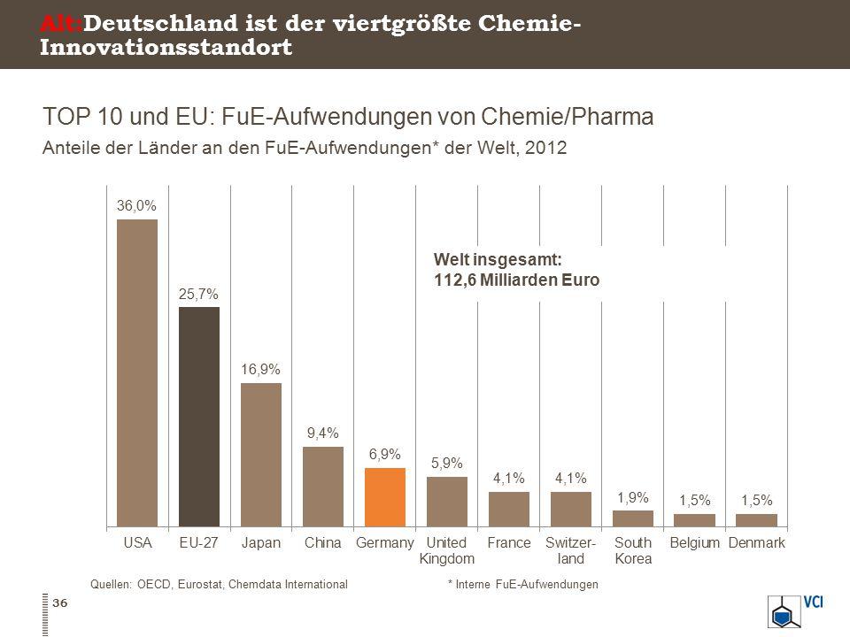Alt:Deutschland ist der viertgrößte Chemie- Innovationsstandort TOP 10 und EU: FuE-Aufwendungen von Chemie/Pharma Anteile der Länder an den FuE-Aufwen