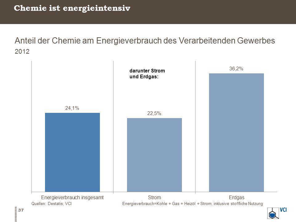 Chemie ist energieintensiv Anteil der Chemie am Energieverbrauch des Verarbeitenden Gewerbes 2012 Quellen: Destatis, VCIEnergieverbrauch=Kohle + Gas +