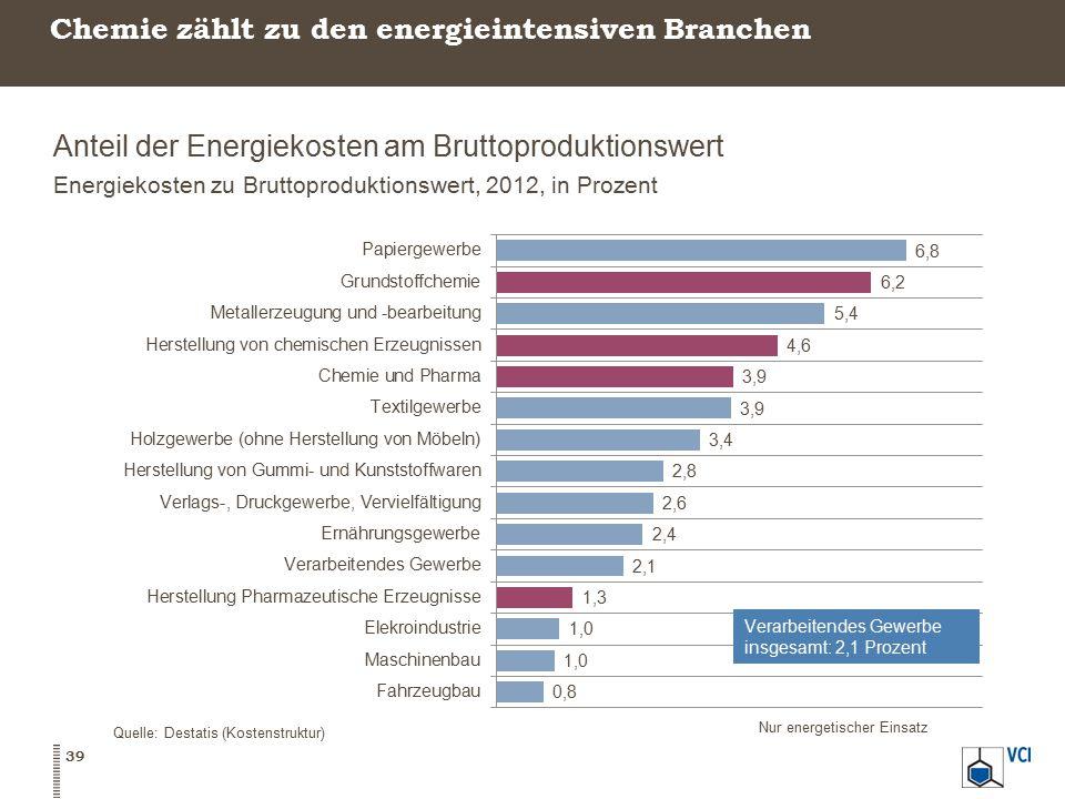 Chemie zählt zu den energieintensiven Branchen Anteil der Energiekosten am Bruttoproduktionswert Energiekosten zu Bruttoproduktionswert, 2012, in Proz