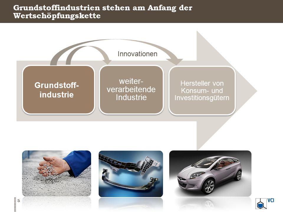 Grundstoffindustrien stehen am Anfang der Wertschöpfungskette weiter- verarbeitende Industrie Hersteller von Konsum- und Investitionsgütern Innovation