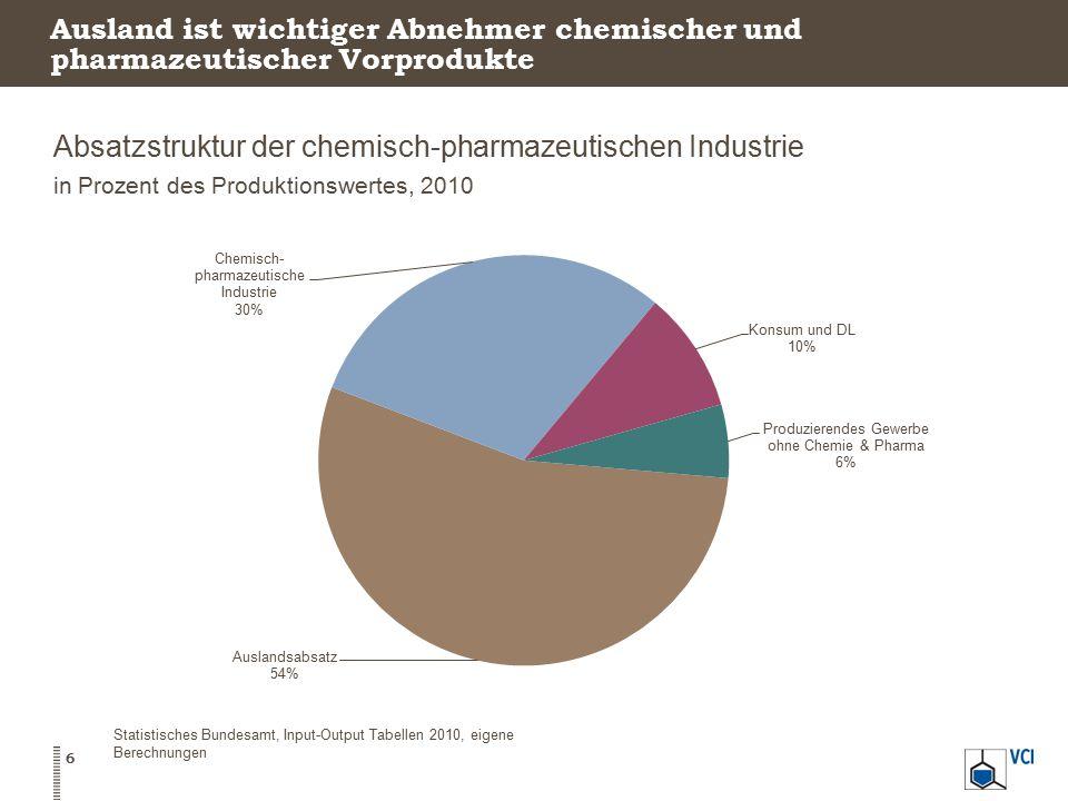 Absatzstruktur der chemisch-pharmazeutischen Industrie in Prozent des Produktionswertes, 2010 6 Statistisches Bundesamt, Input-Output Tabellen 2010, e