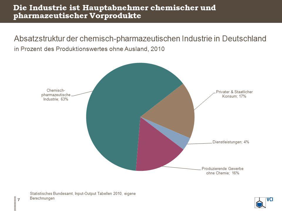 Absatzstruktur der chemisch-pharmazeutischen Industrie in Deutschland in Prozent des Produktionswertes ohne Ausland, 2010 7 Statistisches Bundesamt, I