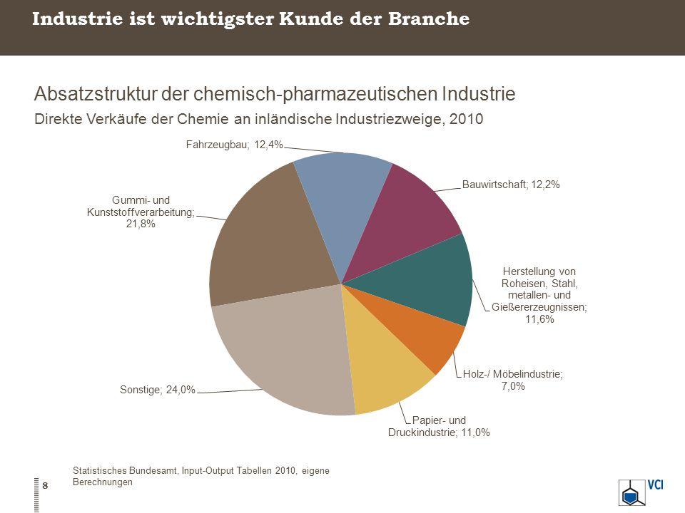 Absatzstruktur der chemisch-pharmazeutischen Industrie Direkte Verkäufe der Chemie an inländische Industriezweige, 2010 8 Statistisches Bundesamt, Inp
