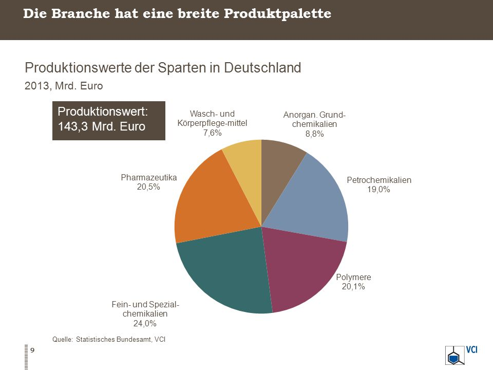 Die Branche hat eine breite Produktpalette Produktionswerte der Sparten in Deutschland 2013, Mrd. Euro Quelle: Statistisches Bundesamt, VCI 9
