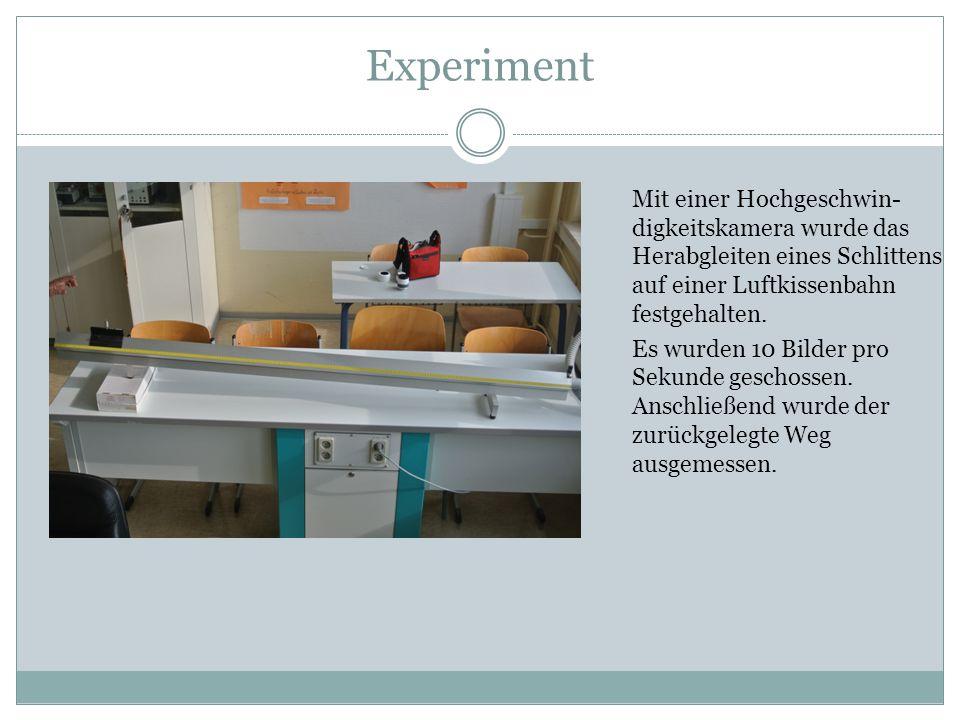 Experiment Mit einer Hochgeschwin- digkeitskamera wurde das Herabgleiten eines Schlittens auf einer Luftkissenbahn festgehalten. Es wurden 10 Bilder p
