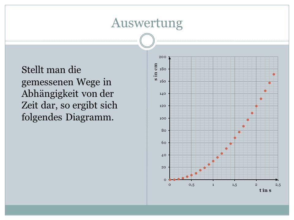 Auswertung Stellt man die gemessenen Wege in Abhängigkeit von der Zeit dar, so ergibt sich folgendes Diagramm.