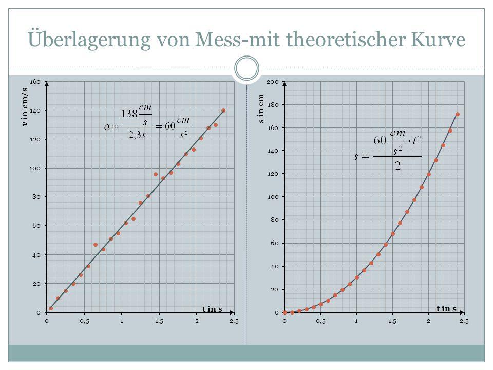 Überlagerung von Mess-mit theoretischer Kurve