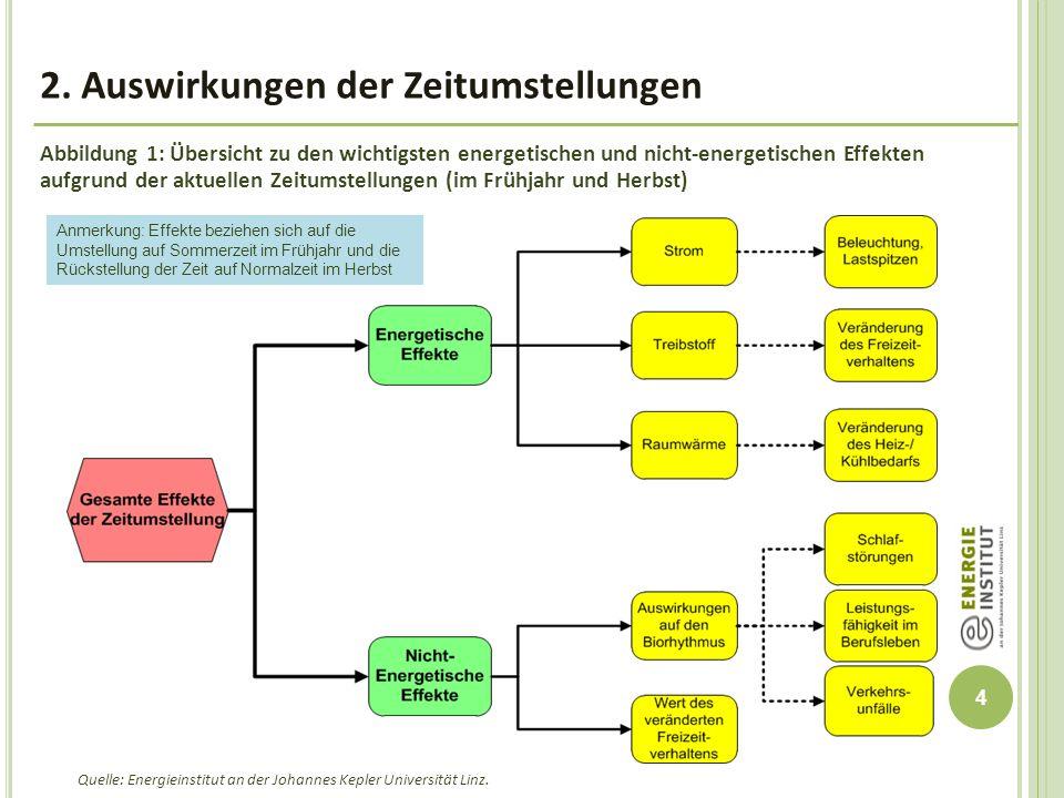 5 2.1 Energetische Auswirkungen der Zeitumstellung (gegenüber reiner Winterzeit)  Ursprüngliche Intention bei der Einführung eines Sommerzeitregimes in Österreich:  Einsparung von Energie (v.a.