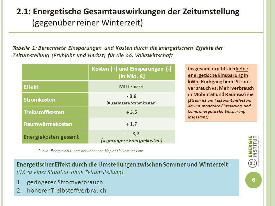 7 2.2: Nicht-Energetische Auswirkungen (gegenüber reiner Winterzeit)  Neben den energetischen Auswirkungen dürfen die nicht-energetischen Effekte (Kosten und Nutzen) der Zeitumstellung nicht vernachlässigt werden: 1.Auswirkungen auf den Biorhythmus (Schlafstörungen, Leistungsfähigkeit im Arbeitsleben und Verkehrsunfälle) 2.Effekte auf Freizeitwert und Freizeitgestaltung  Zeitumstellung im Frühjahr und Herbst : - Schlafstörungen durch Zeitverschiebung in den Wochen nach der Umstellung, die einen wesentlichen Einfluss auch auf die Leistungsfähigkeit des Menschen (im Berufsleben) und die Anzahl der Verkehrsunfälle in den Morgenstunden (v.a.