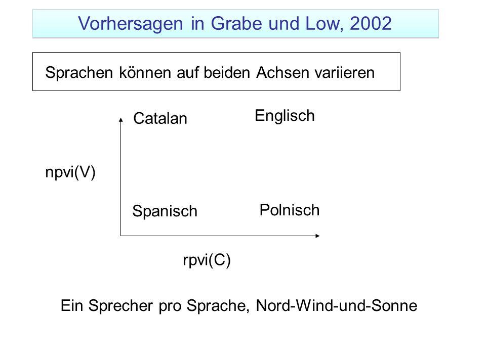 npvi(V) rpvi(C) Englisch Spanisch Polnisch Catalan Ein Sprecher pro Sprache, Nord-Wind-und-Sonne Sprachen können auf beiden Achsen variieren Vorhersag