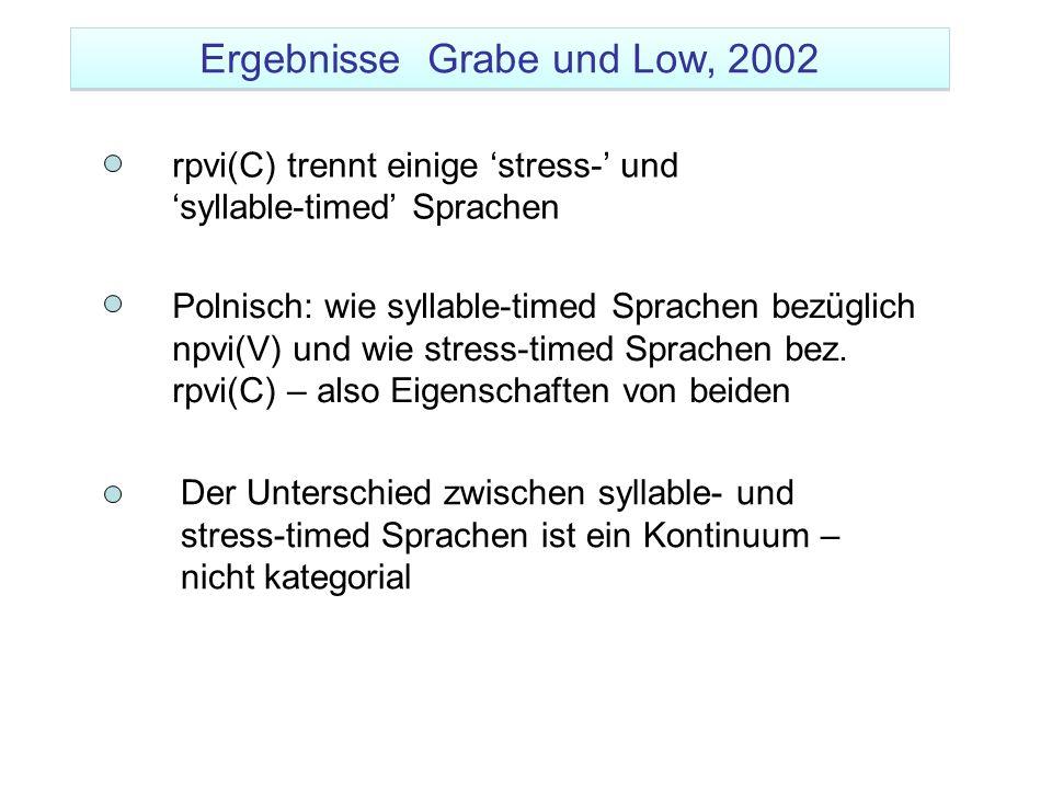 rpvi(C) trennt einige 'stress-' und 'syllable-timed' Sprachen Polnisch: wie syllable-timed Sprachen bezüglich npvi(V) und wie stress-timed Sprachen be