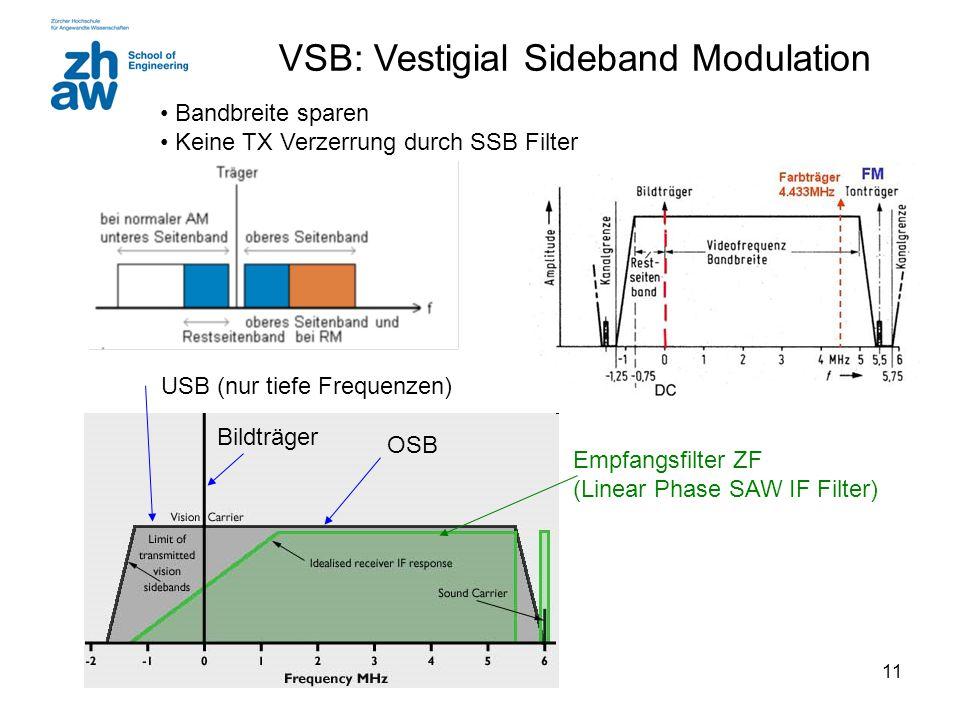 10 SSB mit I/Q-Demodulator I auswerten I/Q-Demodulator für SSB Note: für Verzerrungsfreie Demodulation Q-Zweig mit Hilbert TP realisieren und (I+Q) au