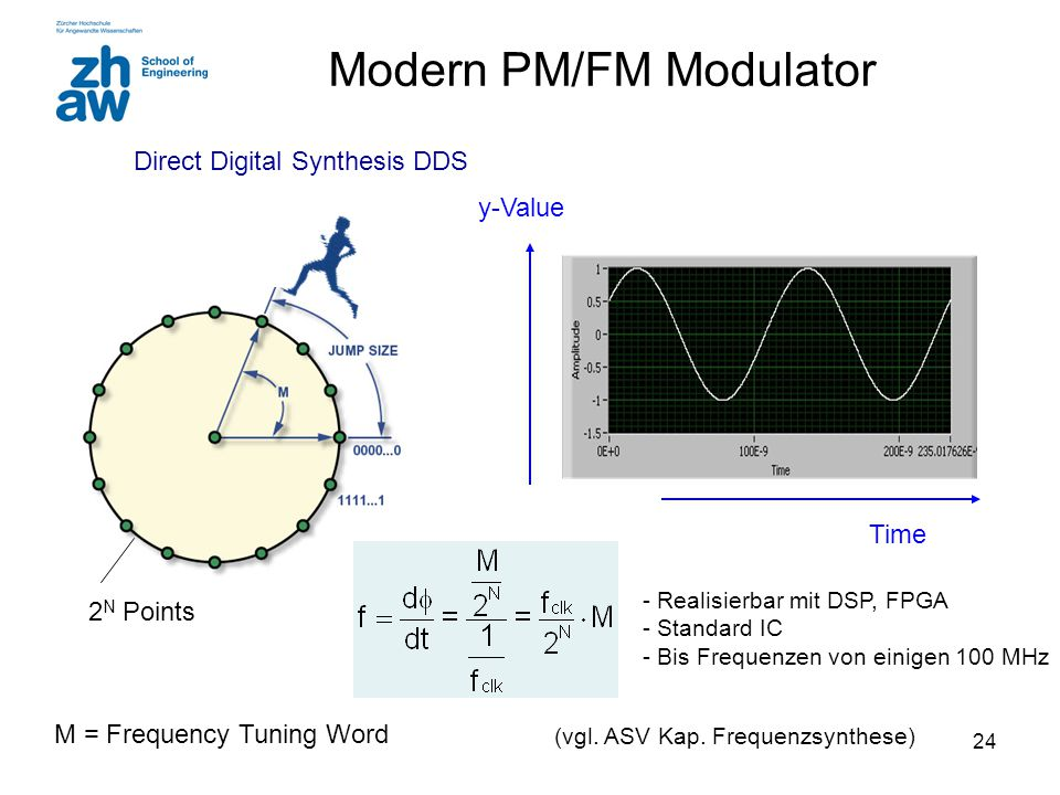 23 FM Modulator UKW Unterdrückt Modulation PLL UKW Radio:  FM = 75/15 = 5 B = 2*6*15kHz = 180 kHz (Carson) AC DC