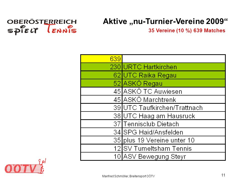 "Manfred Schmöller, Breitensport OÖTV 11 Aktive ""nu-Turnier-Vereine 2009 35 Vereine (10 %) 639 Matches"