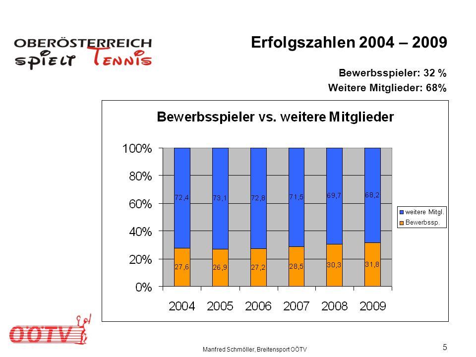 Manfred Schmöller, Breitensport OÖTV 5 Erfolgszahlen 2004 – 2009 Bewerbsspieler: 32 % Weitere Mitglieder: 68% Bewerbssp.