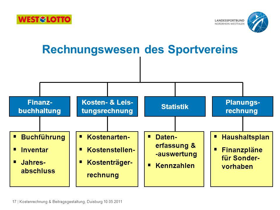 17 | Kostenrechnung & Beitragsgestaltung, Duisburg 10.05.2011 Finanz- buchhaltung Kosten- & Leis- tungsrechnung Planungs- rechnung Statistik  Buchfüh
