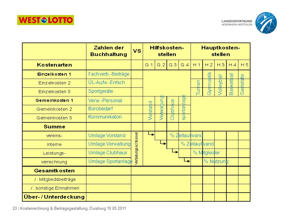 23 | Kostenrechnung & Beitragsgestaltung, Duisburg 10.05.2011 Vorstand Verwaltung Clubhaus sportanlage Fachverb.-Beiträge ÜL-Aufw.-Entsch. Sportgeräte
