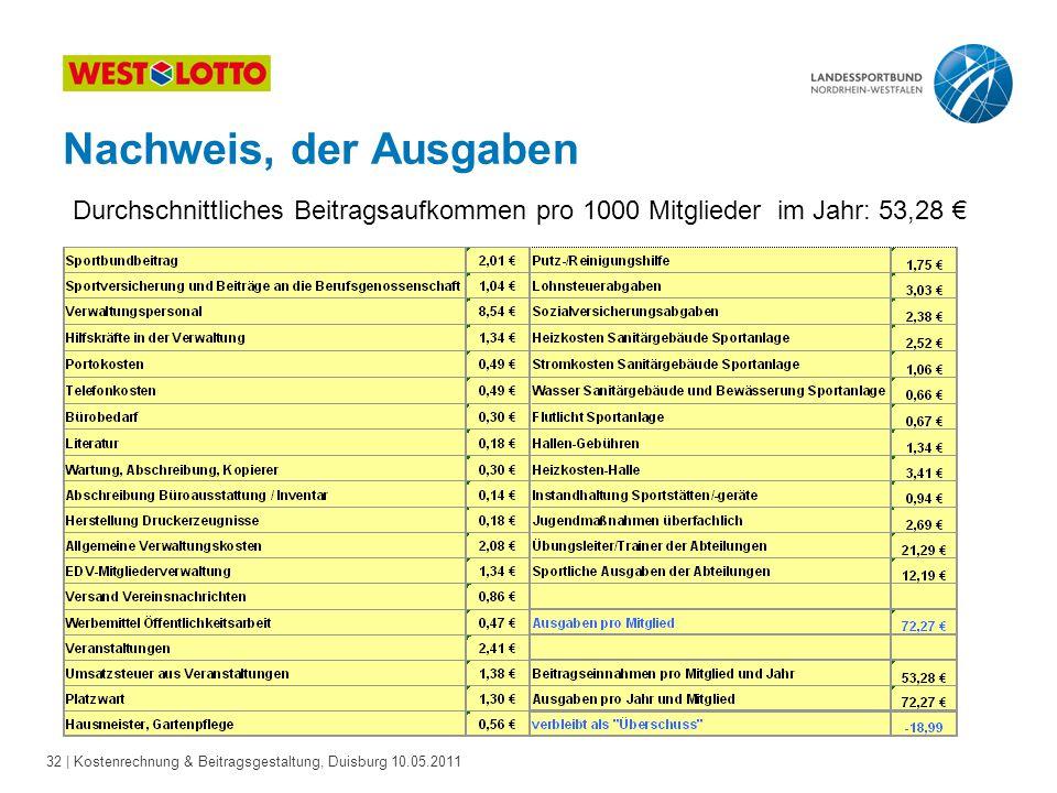 32 | Kostenrechnung & Beitragsgestaltung, Duisburg 10.05.2011 Nachweis, der Ausgaben Durchschnittliches Beitragsaufkommen pro 1000 Mitglieder im Jahr: