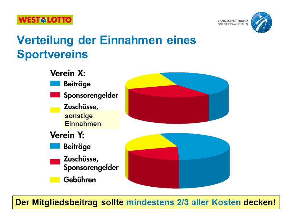 33 | Kostenrechnung & Beitragsgestaltung, Duisburg 10.05.2011 Der Mitgliedsbeitrag sollte mindestens 2/3 aller Kosten decken! sonstige Einnahmen Verte