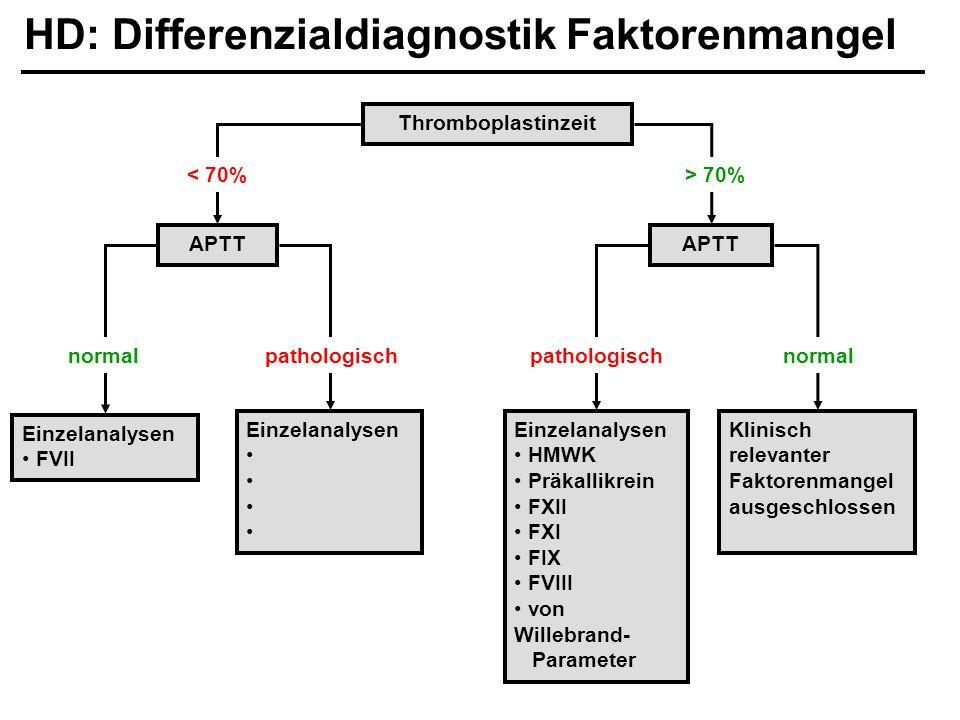 HD: Differenzialdiagnostik Faktorenmangel Einzelanalysen FVII Einzelanalysen APTT Thromboplastinzeit APTT < 70%> 70% Einzelanalysen HMWK Präkallikrein